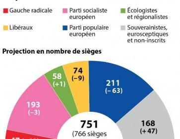 resultats elections européennes