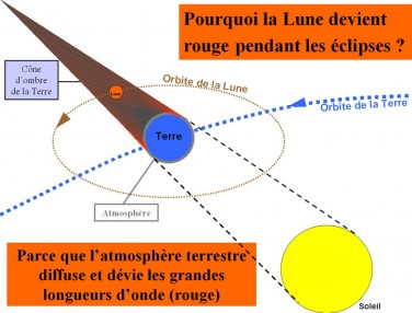 explication lune de sang