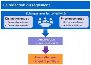 redaction reglement PPRSM