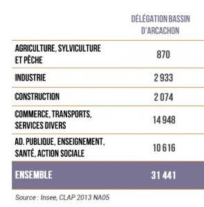 CCI graphe salaries par secteur