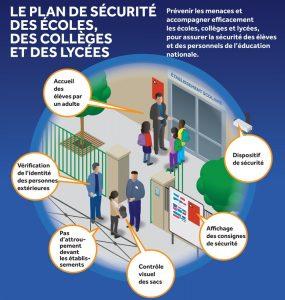 plan de securité des ecoles schema