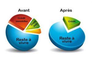 dinse graphe regroupement credit