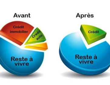 dinse graphe regroupement credit