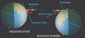 schema solstice