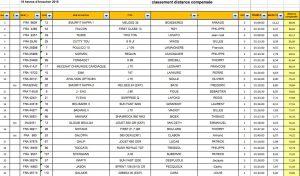 18h classement CVA 1