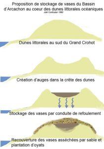 confoulan proposition dunes cap ferret