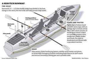 abordage bateau schema