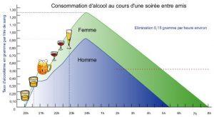 graphe alocool volant sos pv