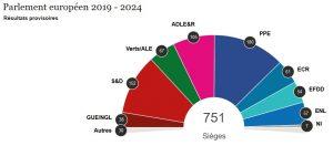 graphe resultats electiosn europeennes