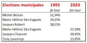 comparaison elections 1995 2020 gujan
