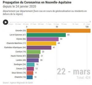coronavirus situation au 22 03 20 France 3