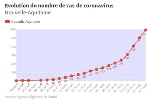 evolution coronavirus nouvelle aquitaine