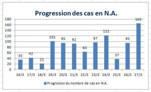 progression des cas en NA corona