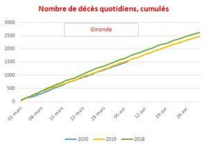 coronavirus 25 04 ginette graph 2