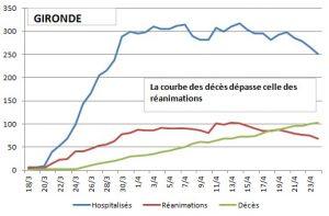 coronavirus ginette 25 04 Graph 1