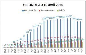 coronavirus gironde 10 04 global