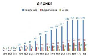 coronavirus nombre cas gironde 3 04 20