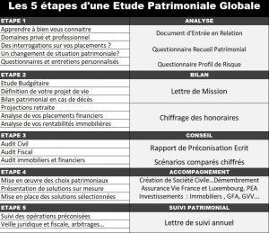 SIC Emonet 5 etapes etude patrimoine