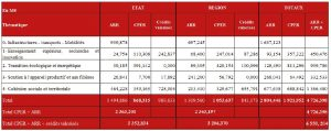 contrat plan NA etat region