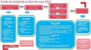 fons de solidarité mars 2021