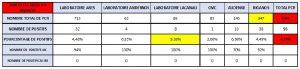 indicateurs semaine 14 Covid labo d'arès
